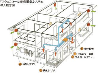 24時間集中換気システム(ガデリウス社)